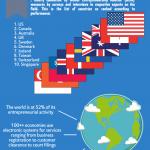 Startup Global Comparison