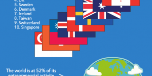 Global Startup Comparison Infographic