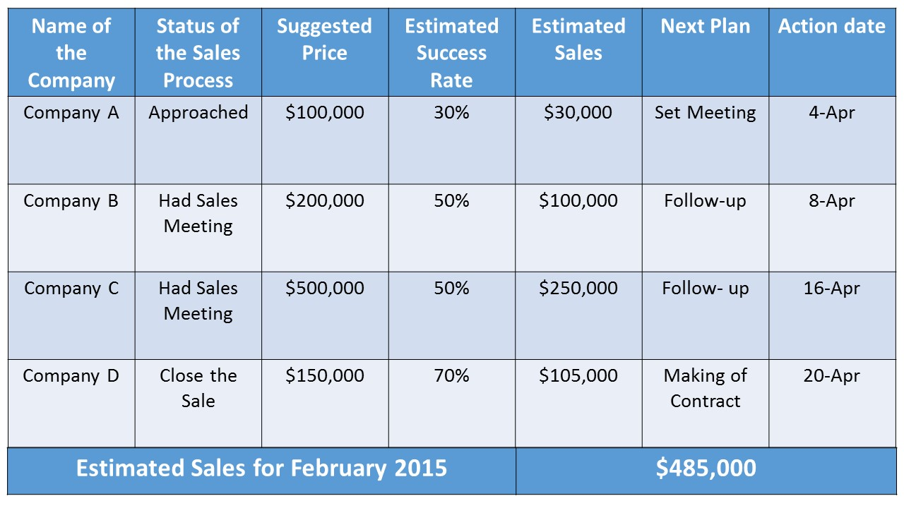 MATRIX FOR CALCULATING SALES CHART