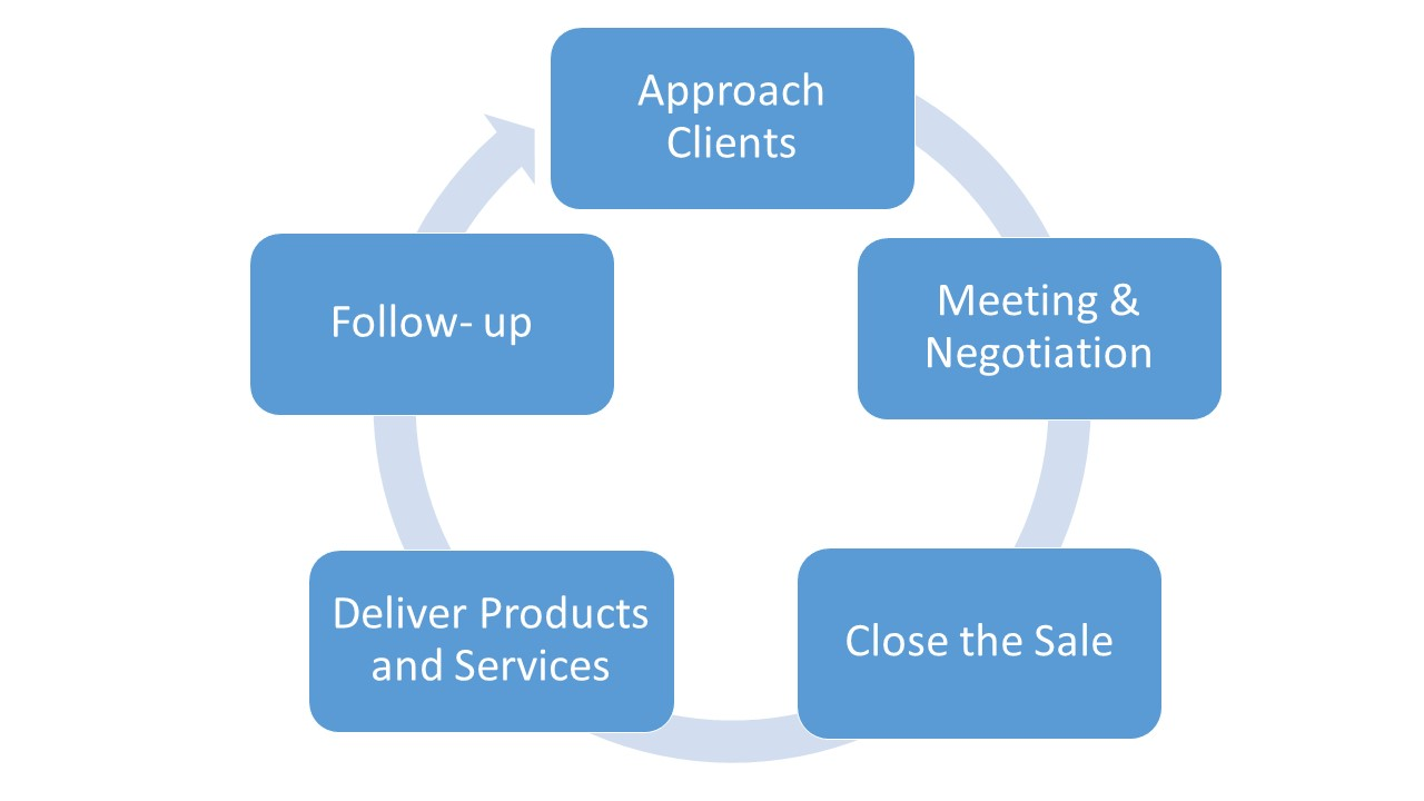SALES FLOW CYCLE picture