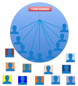 sns  business circle