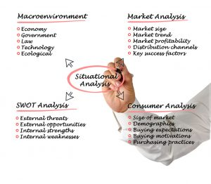 SWOT analysis for making business strategies
