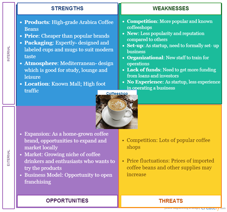 swot analysis of coffee industry in india Through the swot analysis of hotel industry, you can better address the needs of clients regardless of where you are take india as an example.