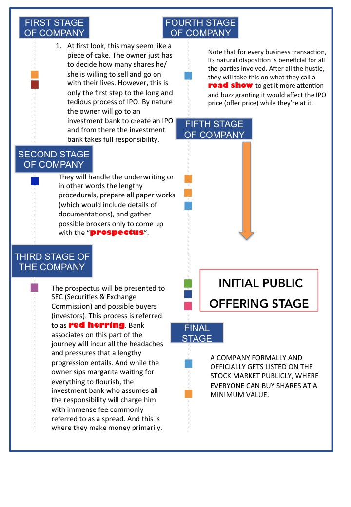 STAGES OF AN IPO