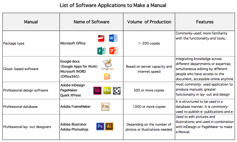 list of software applications to make a manual