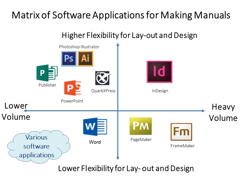 software applications make a manual