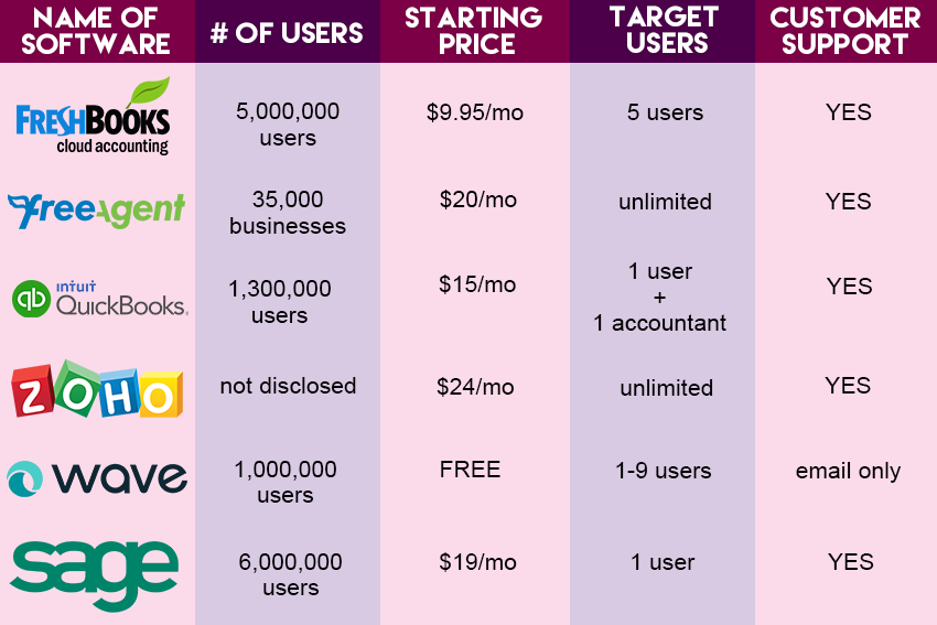 cloud accounting softwares comparison