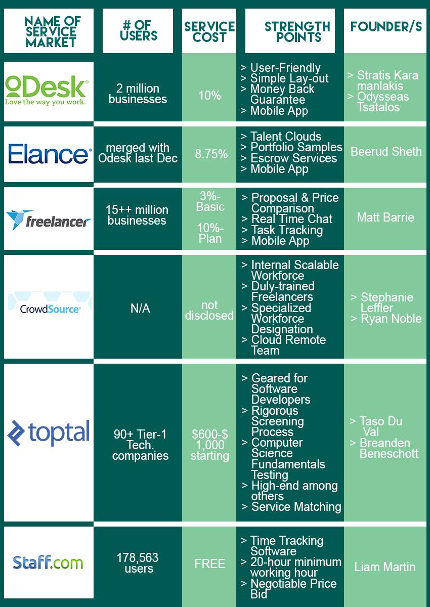 crowdsourcing sites comparison