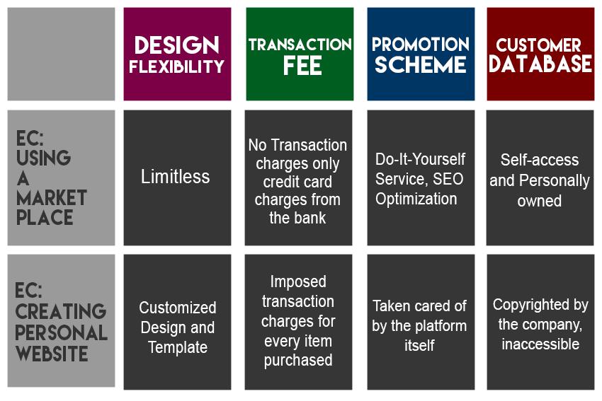 online shop creation comparison table