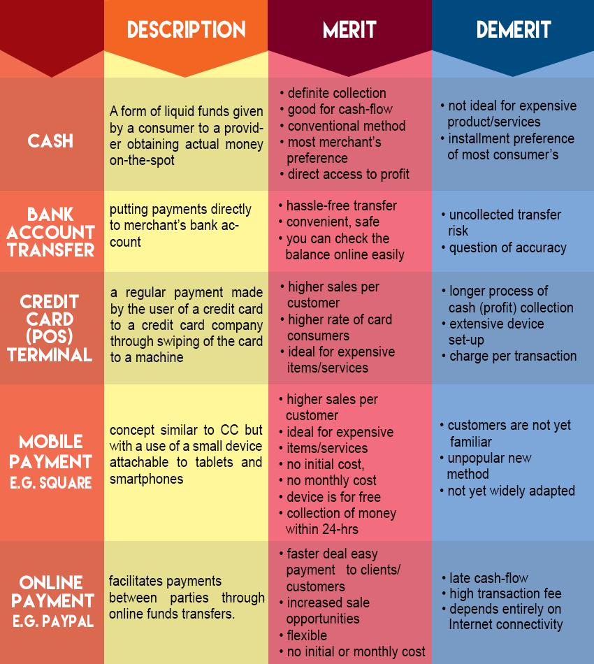 list of payment methods comparison