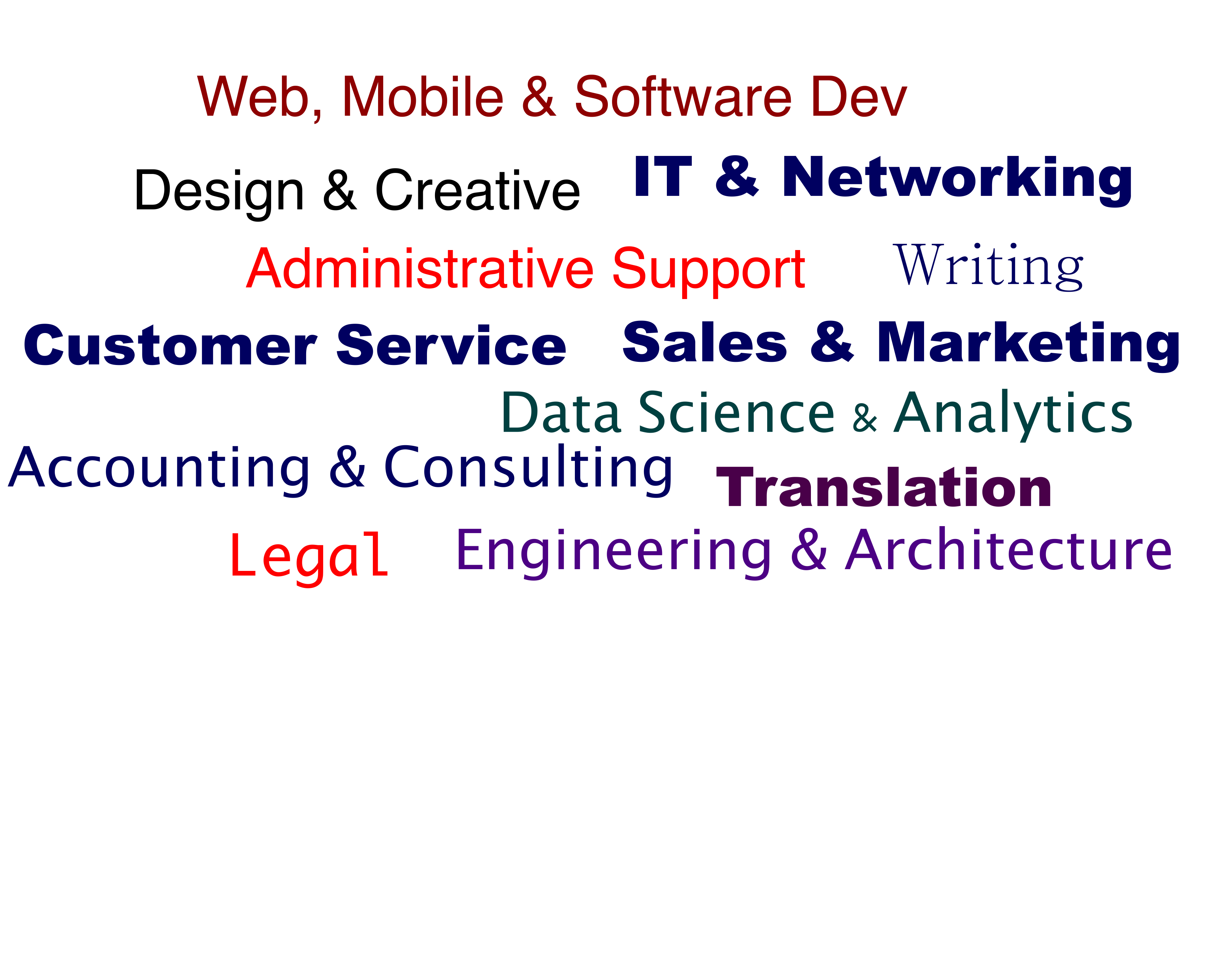Writing services online marketplace management