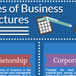 A Quick Look at Business Structures for Startups
