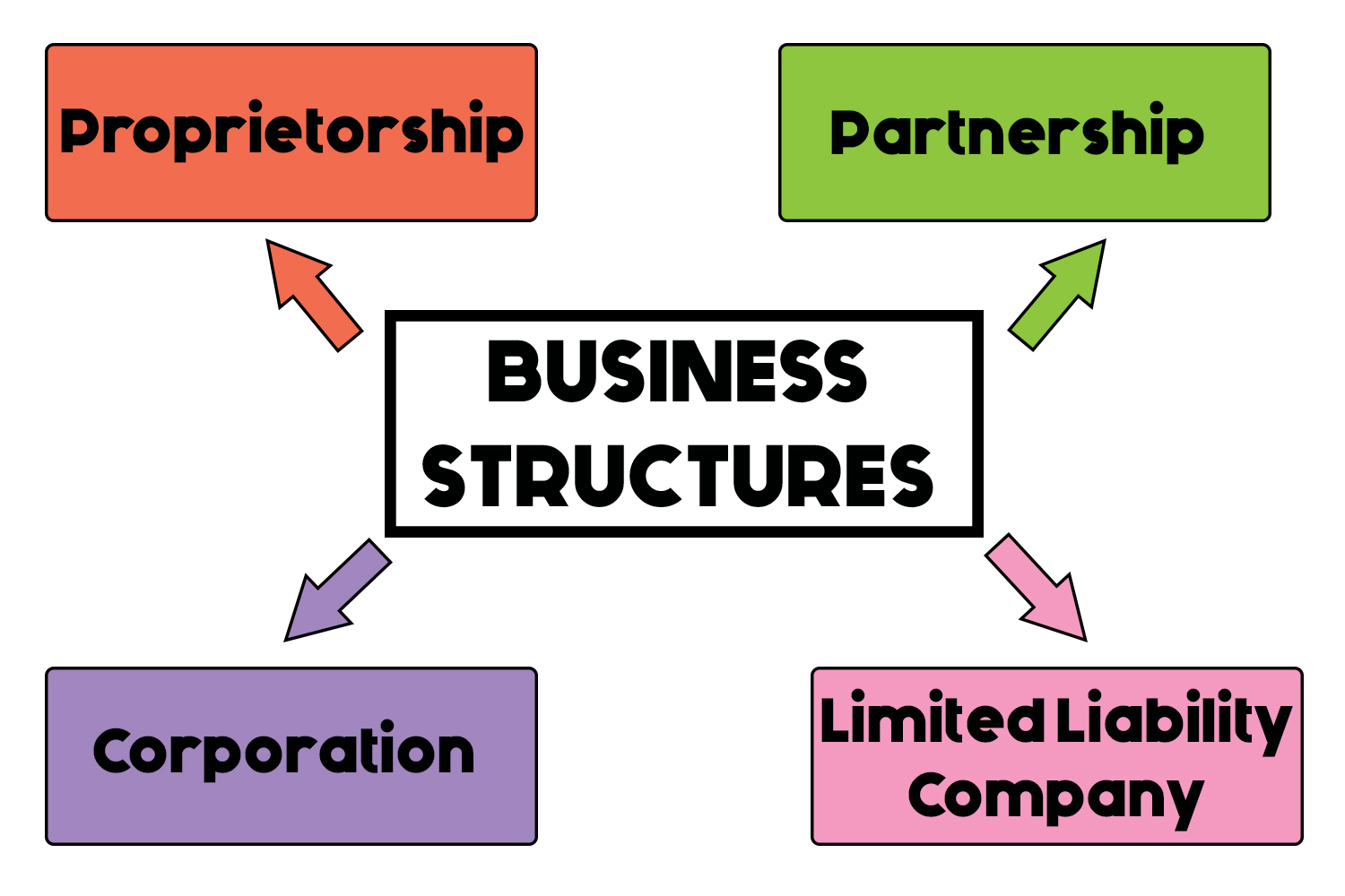Best Legal Structure for a New Law Firm   Founder's Guide