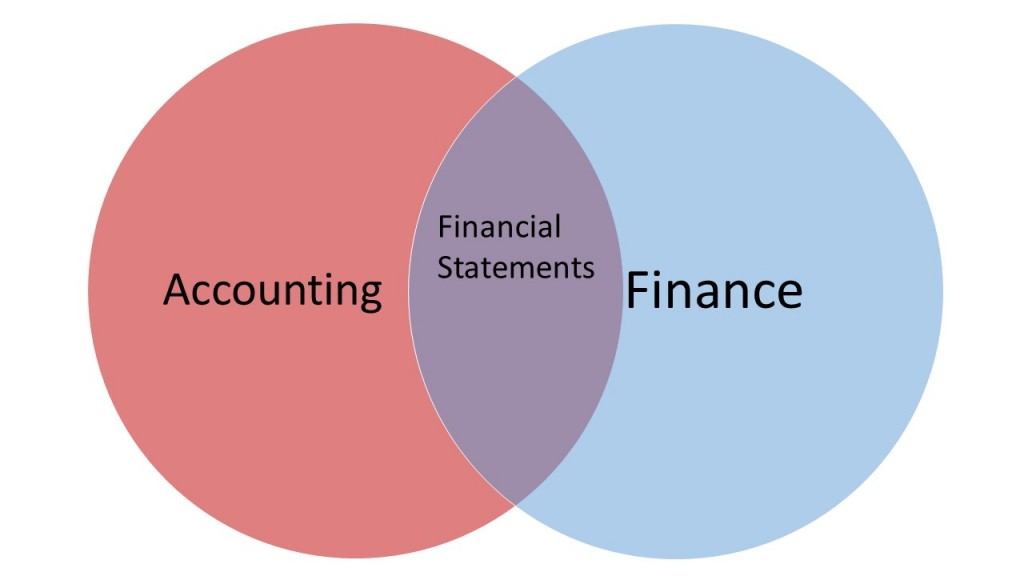 Financial Statements are the end products of the accounting process. While finance begins with the interpretation of these financial statements.