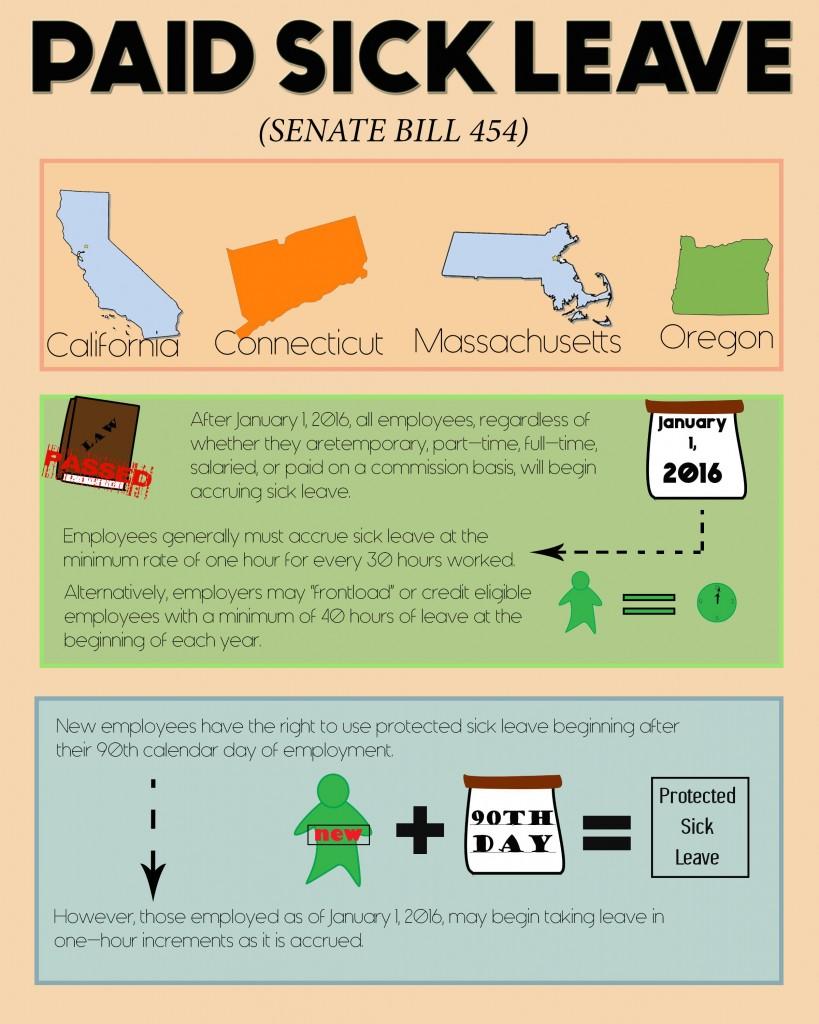 senate bill 454 paid sick leave
