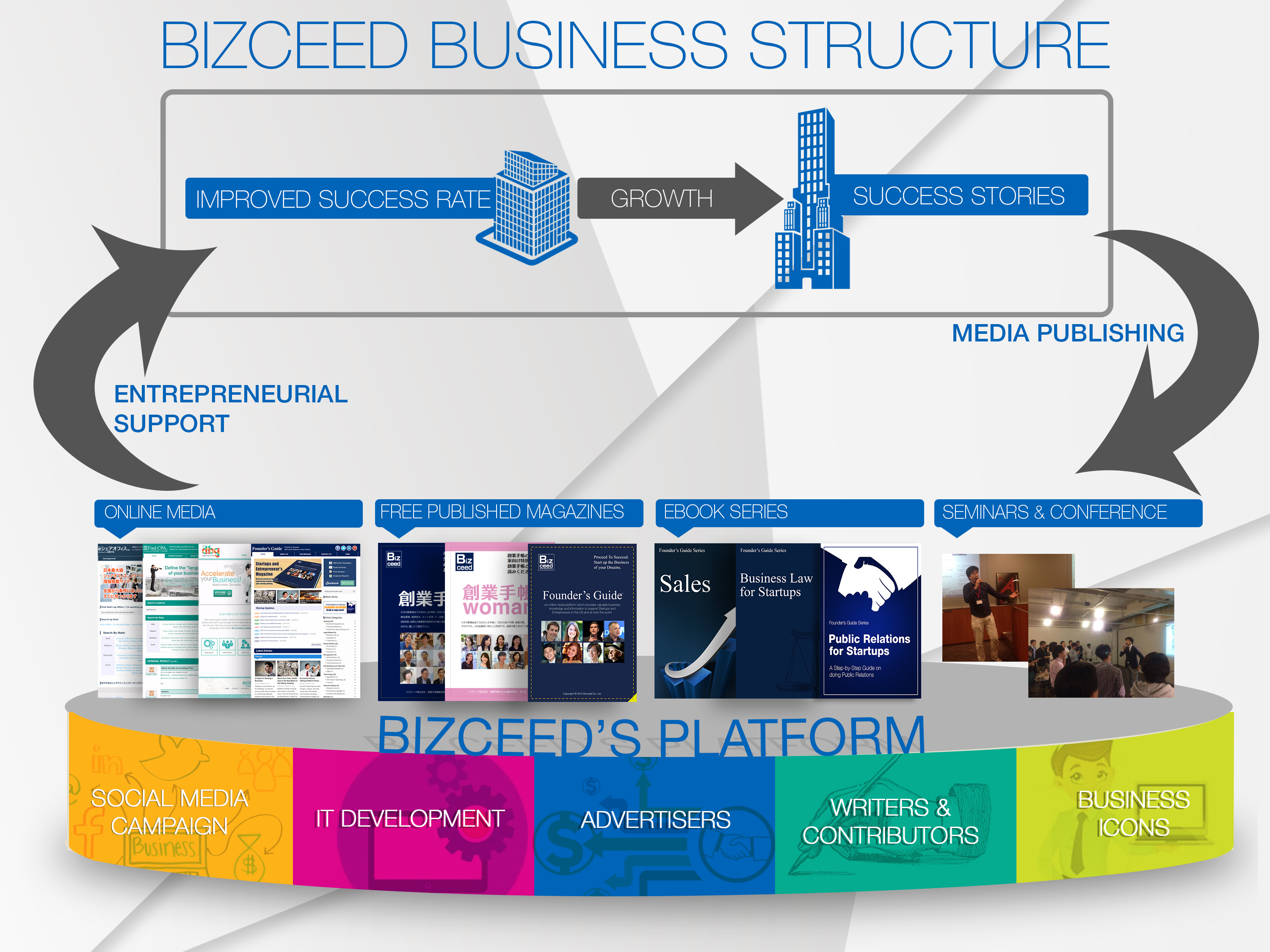 Bizceed business model