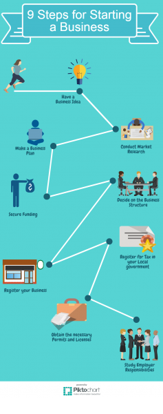 9 Steps for Starting a Business infographics
