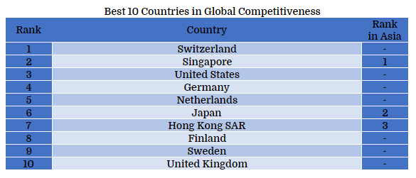 Best 10 Countries in Global Competitiveness