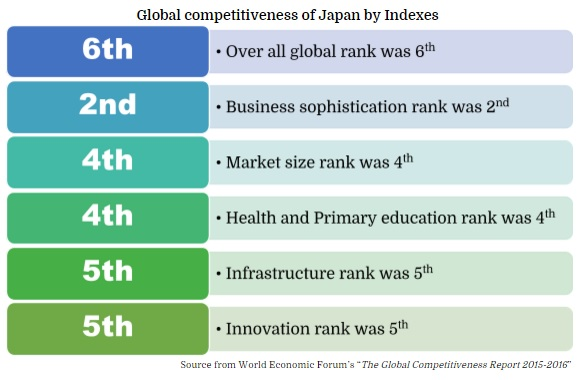 Global competitiveness of Japan by Indexes