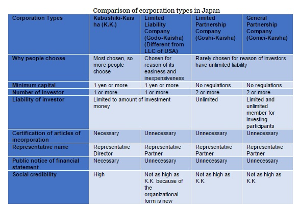 Comparison of corporation types in Japan