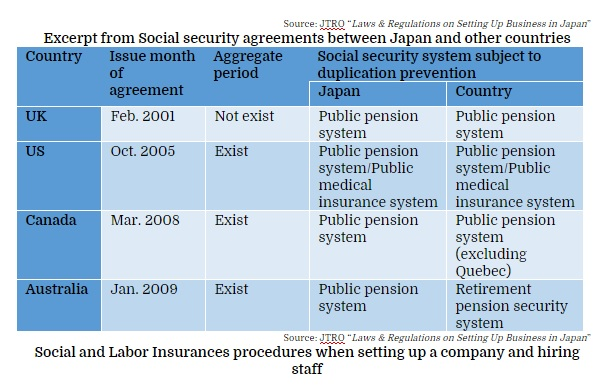 Excerpt from Social security agreements between Japan and other countries