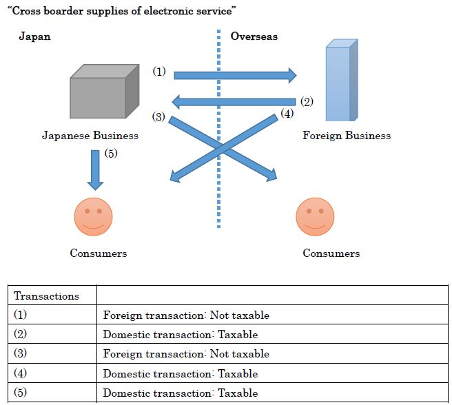 Cross border supplies of electronic service