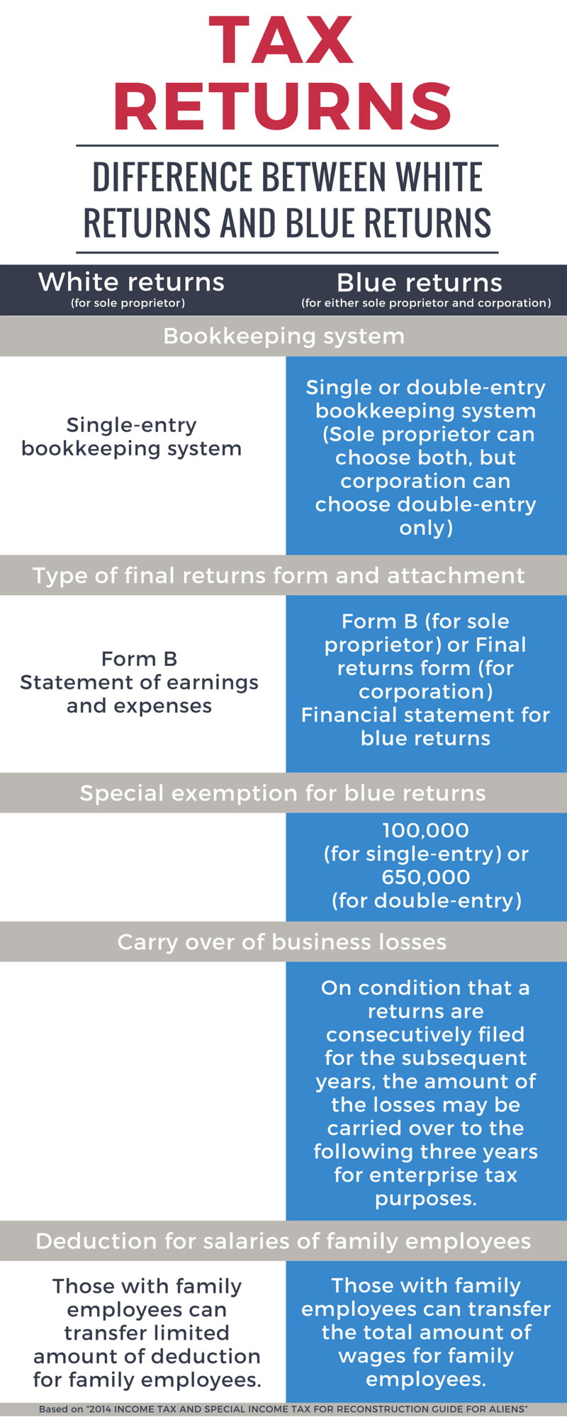 Difference between White Returns and Blue Returns