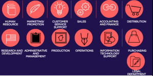 Functional areas of a business infographics