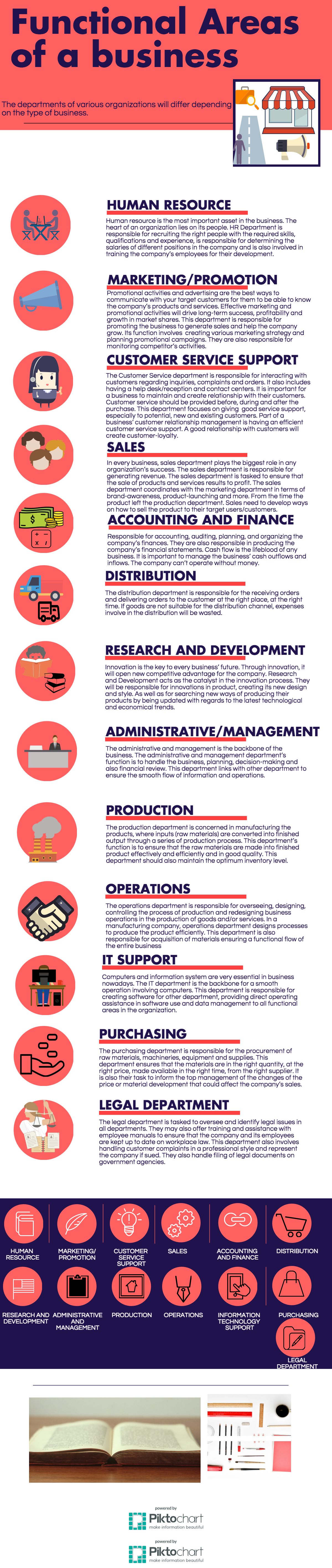business functional areas infographics