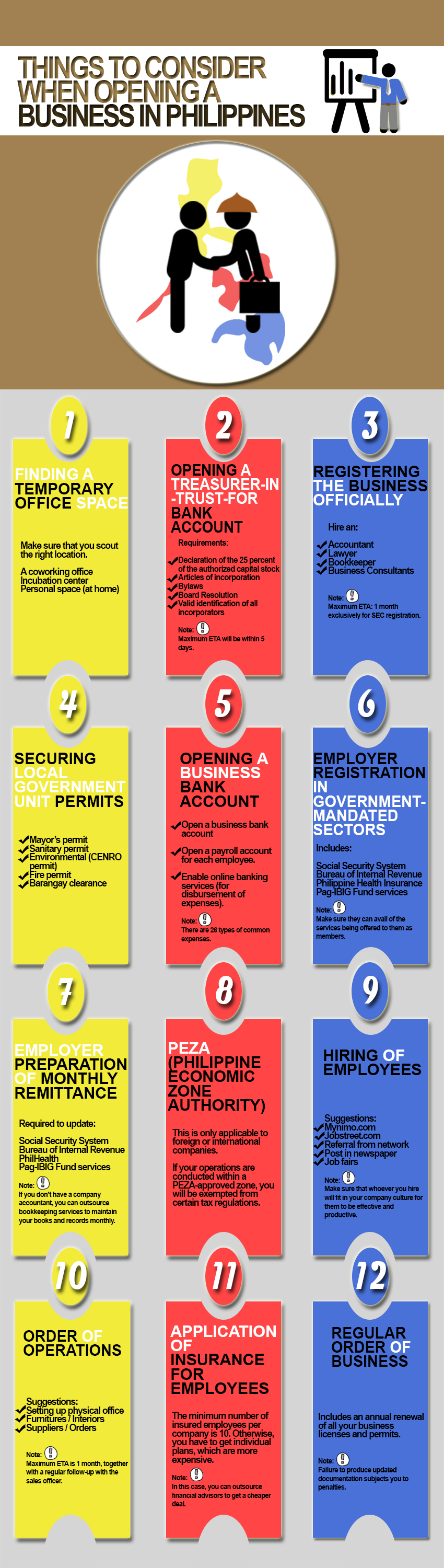 checklist for starting Business in the Philippines