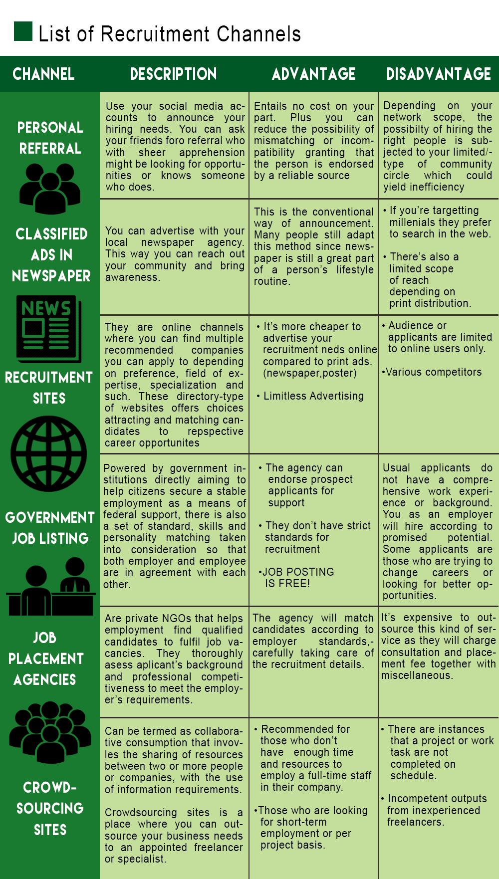 list of recruitment channels