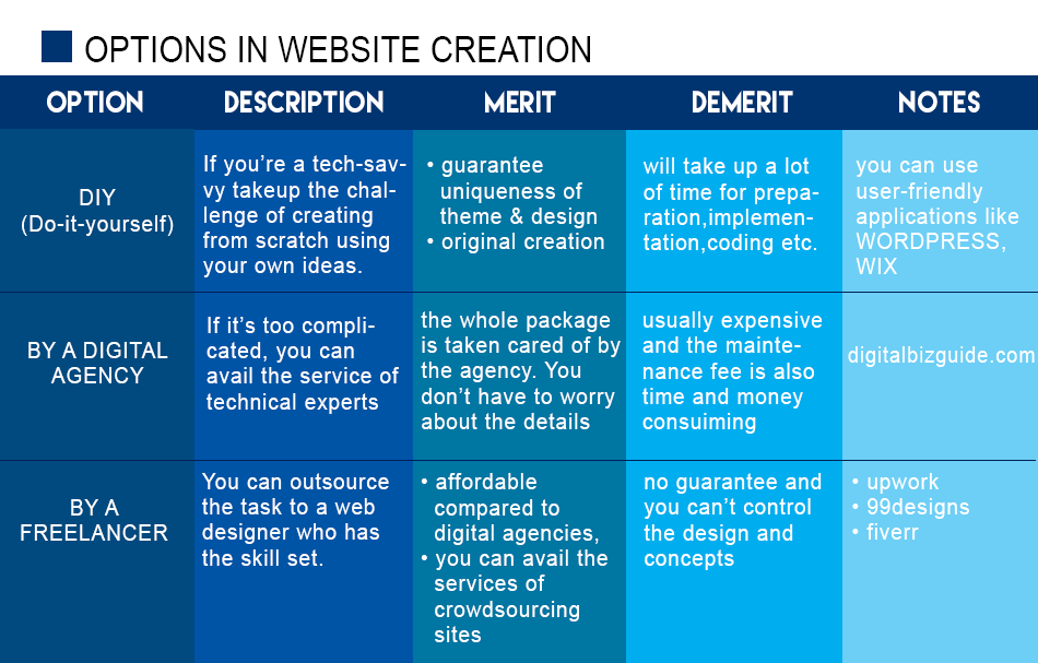 options for website creation