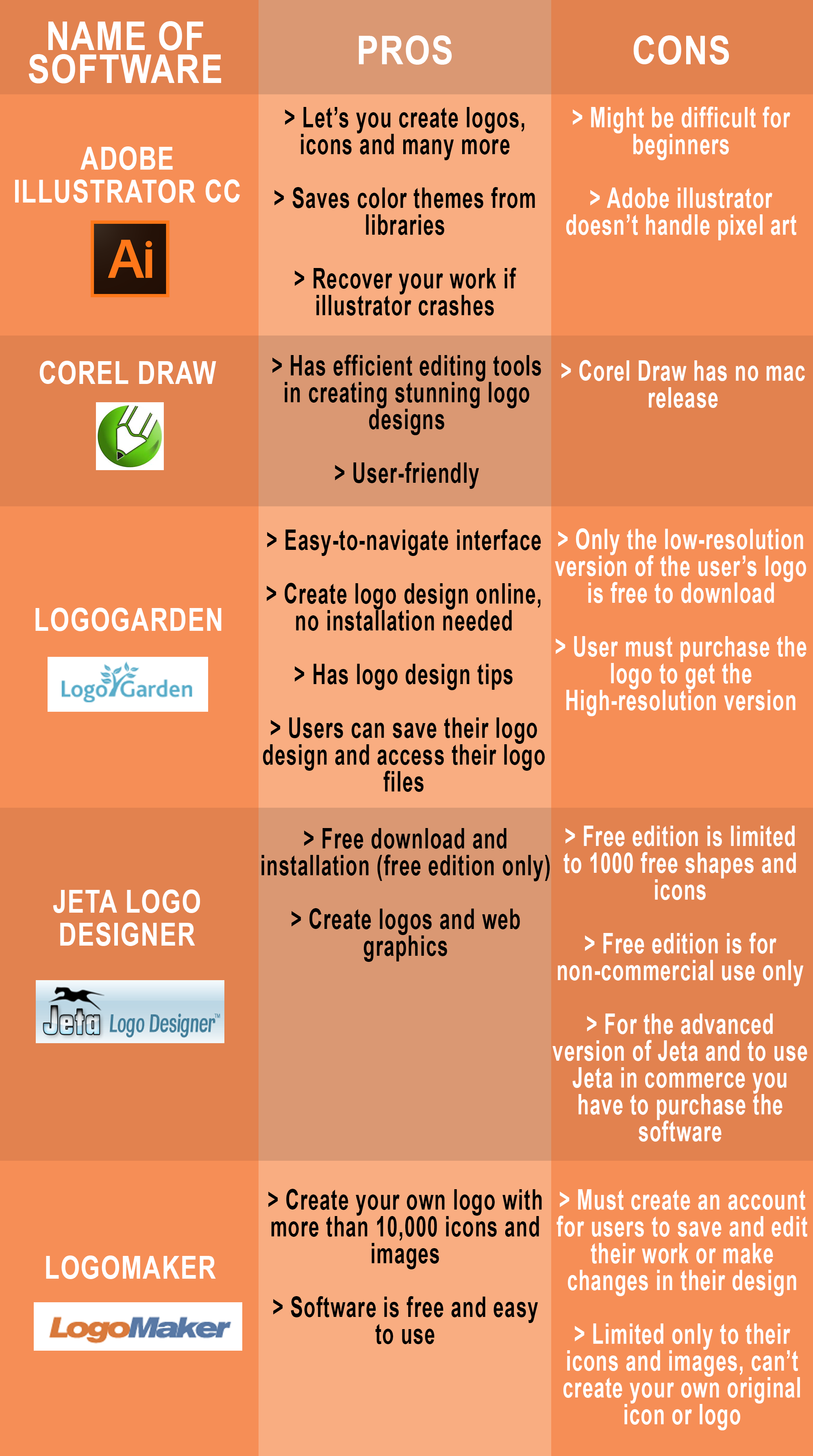 Free tools to use for making a logo