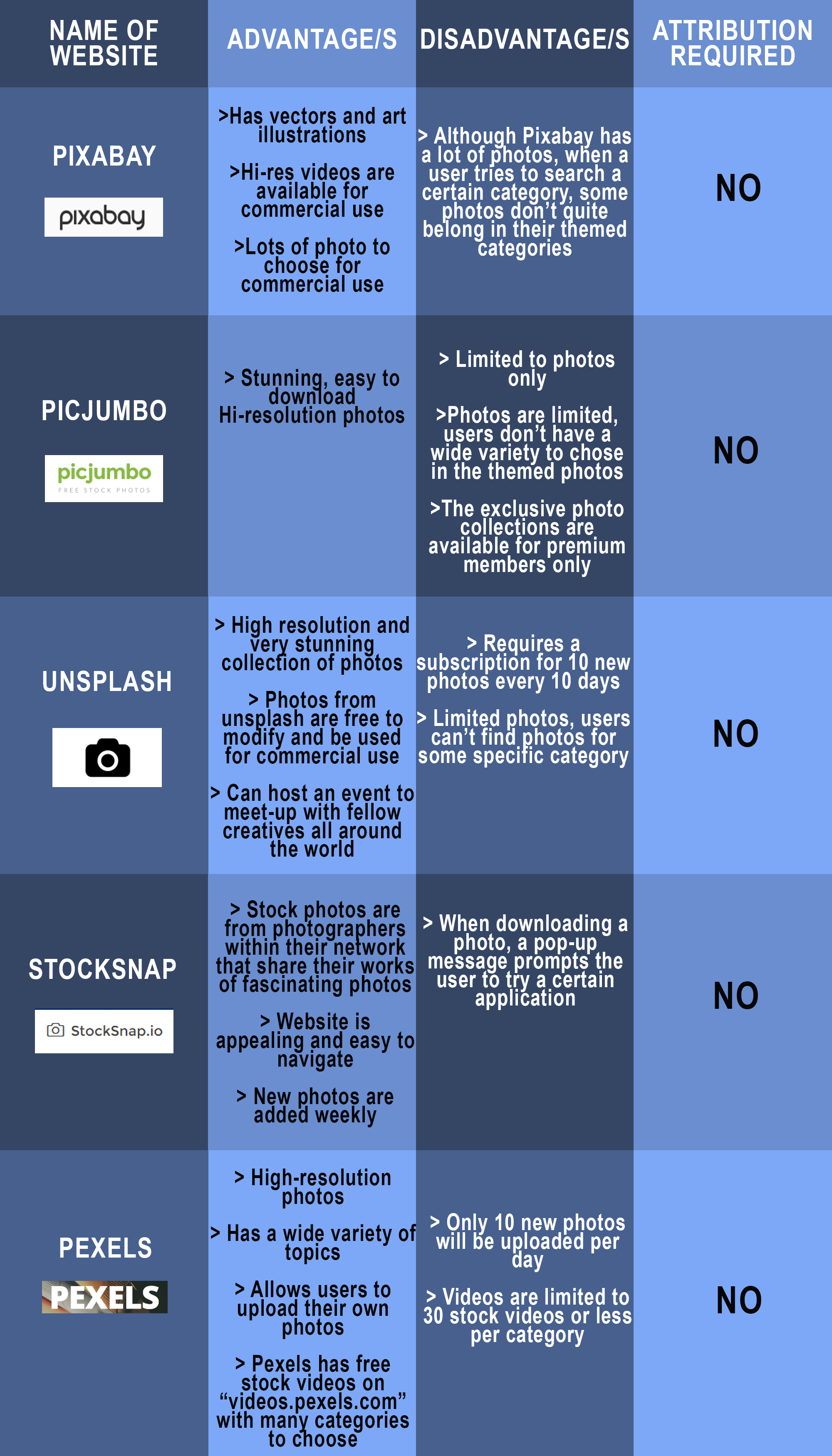 list of free stock photos website
