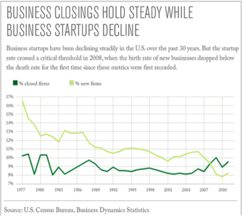 business closing held steady while business startups decline