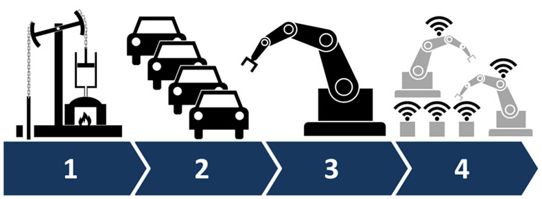 Industry 4.0: Bringing Your Manufacturing Into the Future