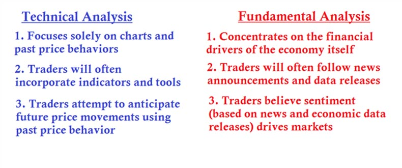 Difference between forex and stock market