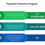 Paycheck Protection Program Helps Small Businesses During the COVID-19 Crisis