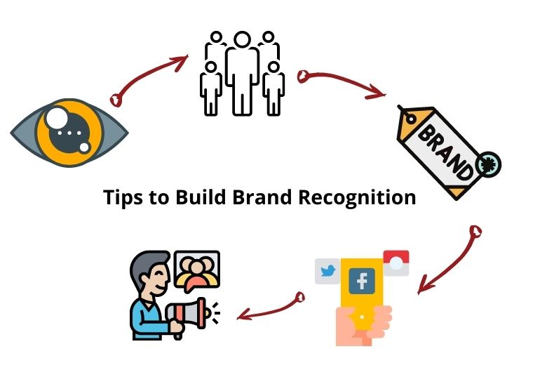 The Road to Success: How to Get Brand Recognition