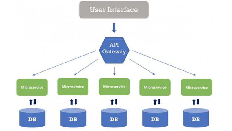 Benefits of Microservices Architecture