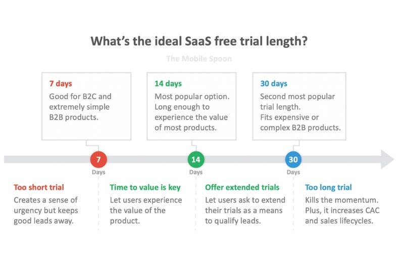 Top 10 Marketing Tips SaaS Businesses Are Using To Grow In 2021